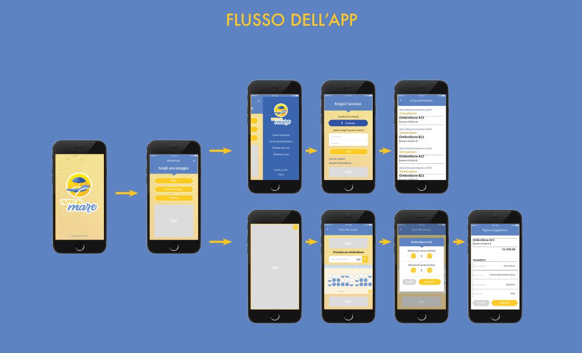 Il flusso dell'app è molto semplice, questo per garantire una User Experience efficace per qualsiasi tipo di utenza.